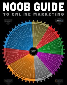 content marketing и онлайн маркетинг